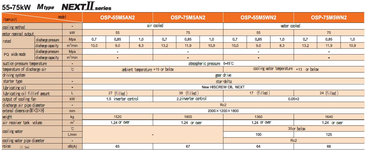 Máy nén khí Hitachi trục vít ngâm dầu (55 – 75kW) 1