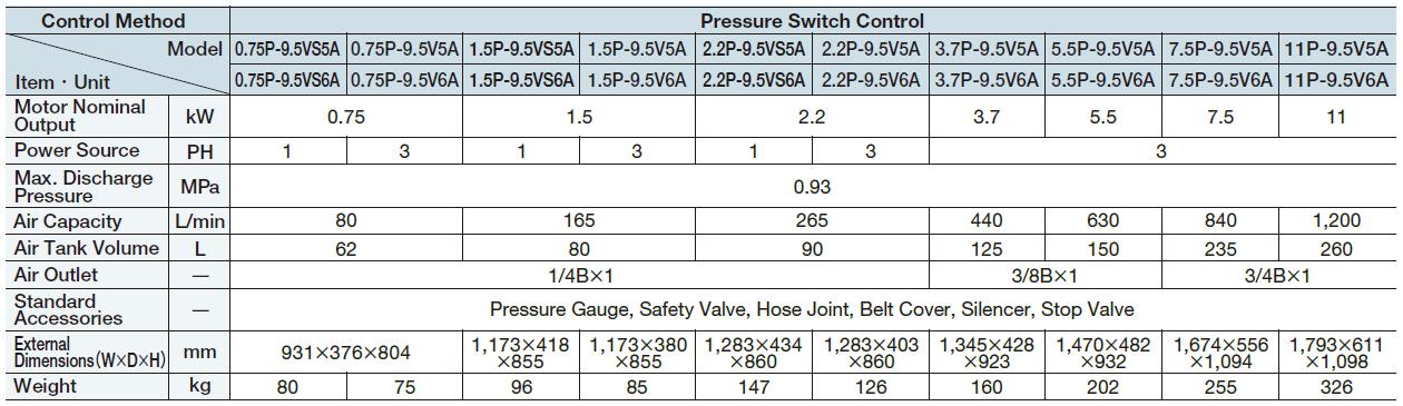 Máy nén khí piston BEBICON có dầu (0.75 - 15kW) 1