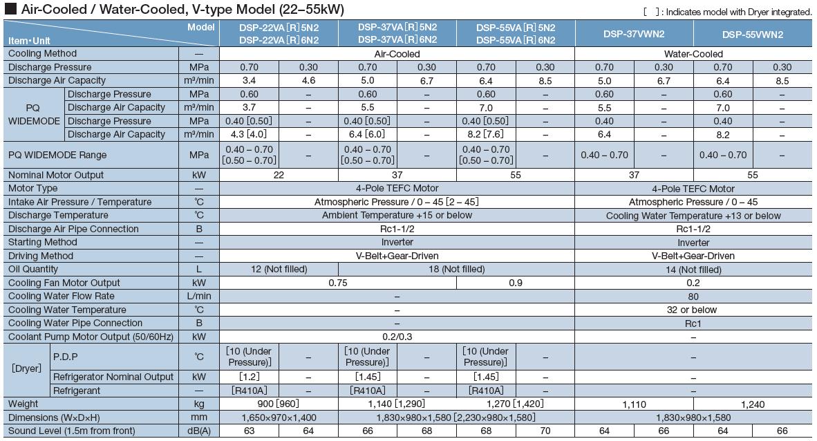 Máy nén khí Hitachi trục vít không dầu một cấp nén (15 - 55kW) 3