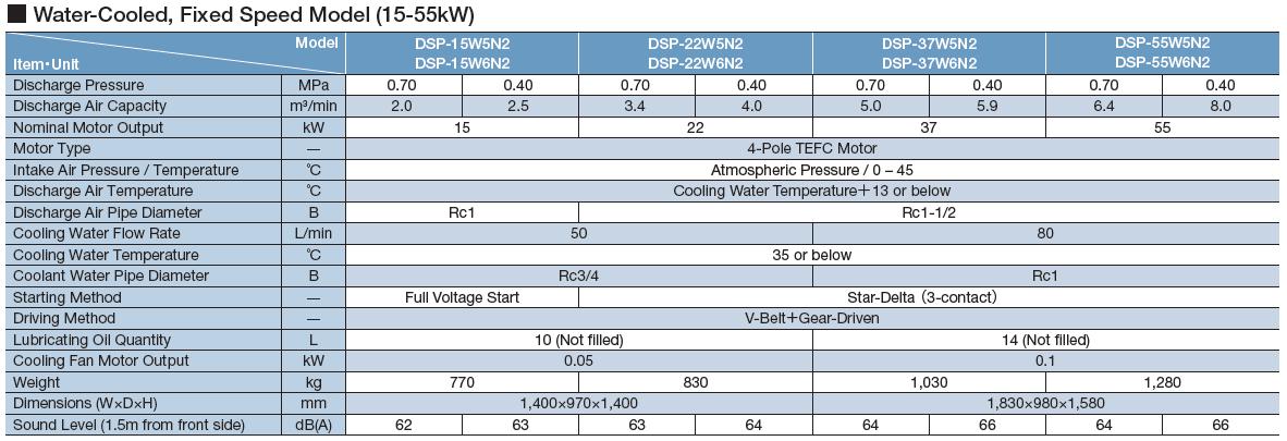 Máy nén khí Hitachi trục vít không dầu một cấp nén (15 - 55kW) 2