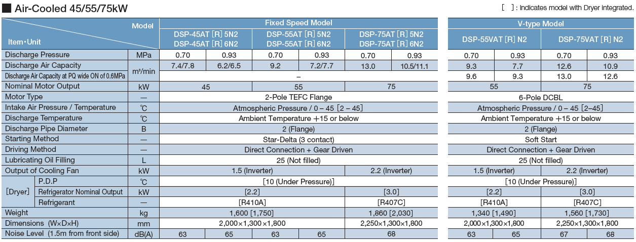 Máy nén khí Hitachi trục vít không dầu hai cấp nén (22 – 120kW) 4