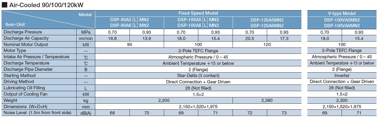 Máy nén khí Hitachi trục vít không dầu hai cấp nén (22 – 120kW) 5