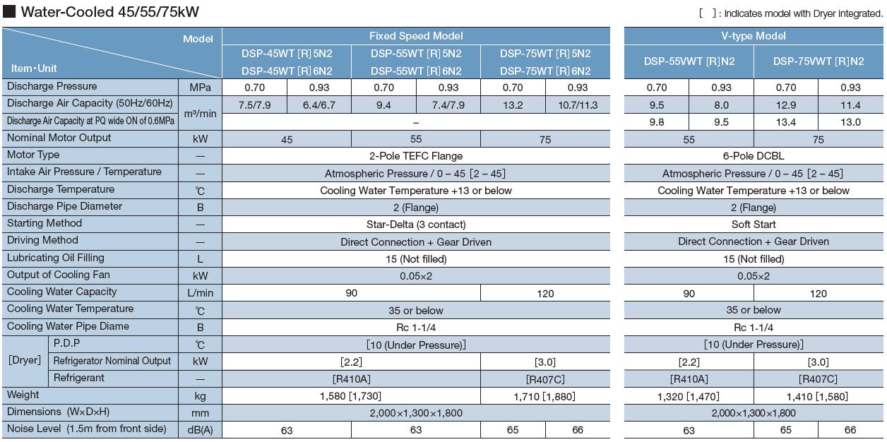 Máy nén khí Hitachi trục vít không dầu hai cấp nén (22 – 120kW) 6