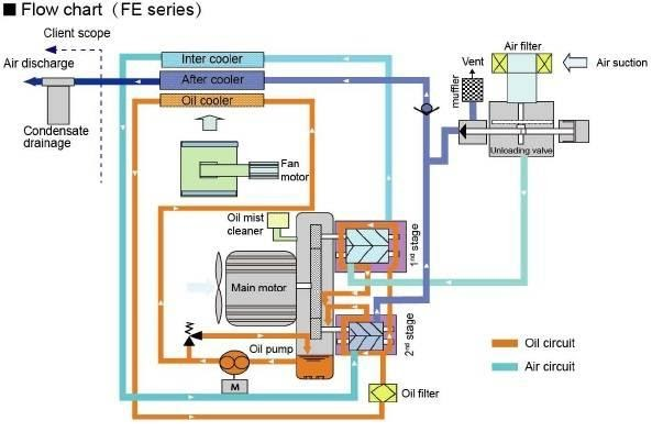 Nguyên lý hoạt động máy nén khí trục vít không dầu